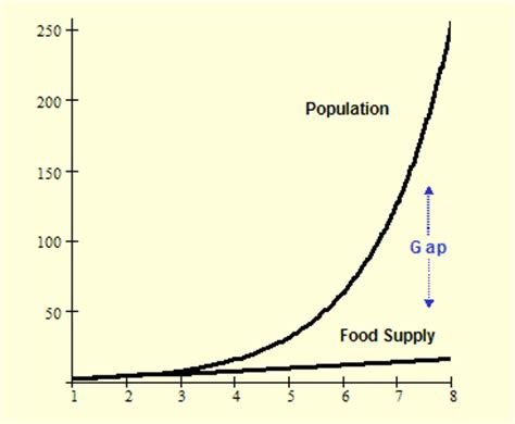 Malthus essay on the principle of population 1803
